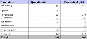 pesquisaset2014-2